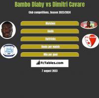 Bambo Diaby vs Dimitri Cavare h2h player stats