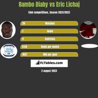 Bambo Diaby vs Eric Lichaj h2h player stats