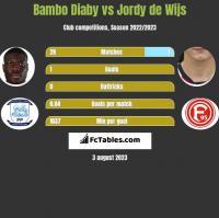 Bambo Diaby vs Jordy de Wijs h2h player stats