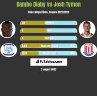 Bambo Diaby vs Josh Tymon h2h player stats