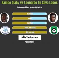 Bambo Diaby vs Leonardo Da Silva Lopes h2h player stats