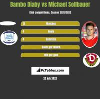 Bambo Diaby vs Michael Sollbauer h2h player stats