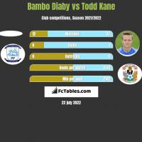 Bambo Diaby vs Todd Kane h2h player stats