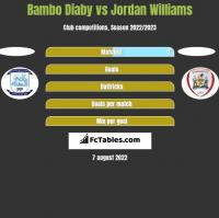 Bambo Diaby vs Jordan Williams h2h player stats