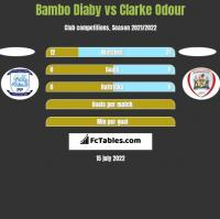 Bambo Diaby vs Clarke Odour h2h player stats