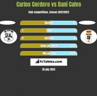 Carlos Cordero vs Dani Calvo h2h player stats