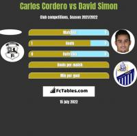 Carlos Cordero vs David Simon h2h player stats
