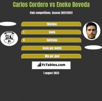 Carlos Cordero vs Eneko Boveda h2h player stats