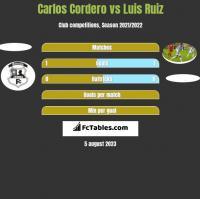 Carlos Cordero vs Luis Ruiz h2h player stats