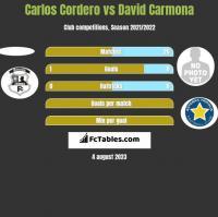 Carlos Cordero vs David Carmona h2h player stats