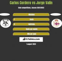 Carlos Cordero vs Jorge Valin h2h player stats
