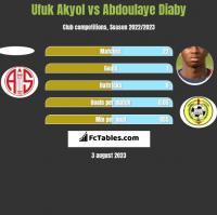 Ufuk Akyol vs Abdoulaye Diaby h2h player stats