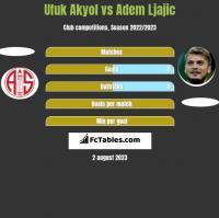 Ufuk Akyol vs Adem Ljajić h2h player stats