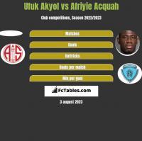 Ufuk Akyol vs Afriyie Acquah h2h player stats