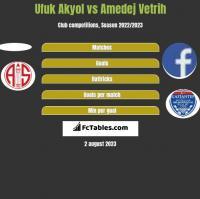 Ufuk Akyol vs Amedej Vetrih h2h player stats