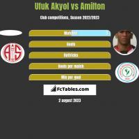 Ufuk Akyol vs Amilton h2h player stats