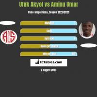 Ufuk Akyol vs Aminu Umar h2h player stats