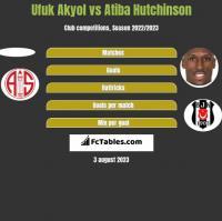 Ufuk Akyol vs Atiba Hutchinson h2h player stats