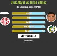 Ufuk Akyol vs Burak Yilmaz h2h player stats
