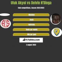 Ufuk Akyol vs Delvin N'Dinga h2h player stats