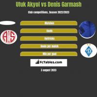 Ufuk Akyol vs Denis Garmasz h2h player stats