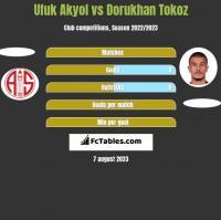 Ufuk Akyol vs Dorukhan Tokoz h2h player stats