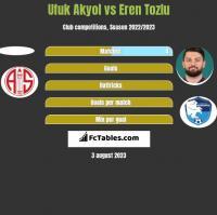 Ufuk Akyol vs Eren Tozlu h2h player stats