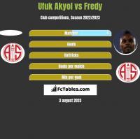 Ufuk Akyol vs Fredy h2h player stats