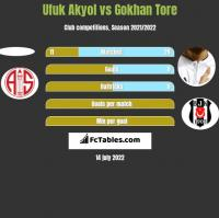 Ufuk Akyol vs Gokhan Tore h2h player stats