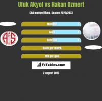 Ufuk Akyol vs Hakan Ozmert h2h player stats