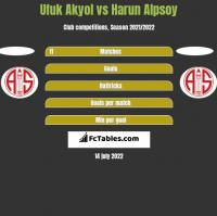 Ufuk Akyol vs Harun Alpsoy h2h player stats