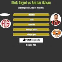Ufuk Akyol vs Serdar Ozkan h2h player stats