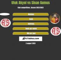 Ufuk Akyol vs Sinan Gumus h2h player stats