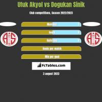 Ufuk Akyol vs Dogukan Sinik h2h player stats