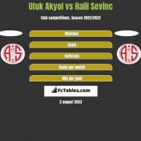 Ufuk Akyol vs Halil Sevinc h2h player stats