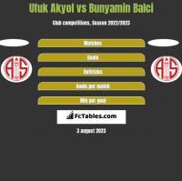 Ufuk Akyol vs Bunyamin Balci h2h player stats