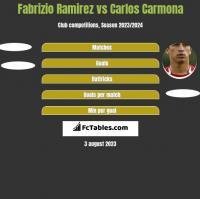 Fabrizio Ramirez vs Carlos Carmona h2h player stats