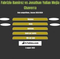 Fabrizio Ramirez vs Jonathan Yulian Mejia Chaverra h2h player stats