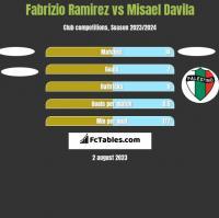 Fabrizio Ramirez vs Misael Davila h2h player stats