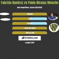 Fabrizio Ramirez vs Pablo Nicolas Mouche h2h player stats