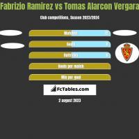 Fabrizio Ramirez vs Tomas Alarcon Vergara h2h player stats