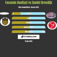 Facundo Bonifazi vs Daniel Breedijk h2h player stats