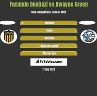 Facundo Bonifazi vs Dwayne Green h2h player stats