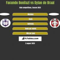 Facundo Bonifazi vs Dylan de Braal h2h player stats