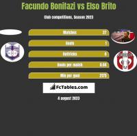 Facundo Bonifazi vs Elso Brito h2h player stats