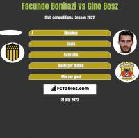 Facundo Bonifazi vs Gino Bosz h2h player stats