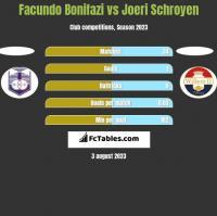Facundo Bonifazi vs Joeri Schroyen h2h player stats