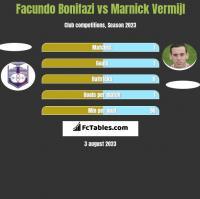 Facundo Bonifazi vs Marnick Vermijl h2h player stats