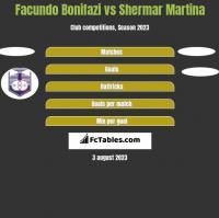 Facundo Bonifazi vs Shermar Martina h2h player stats