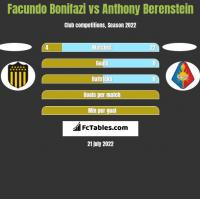 Facundo Bonifazi vs Anthony Berenstein h2h player stats